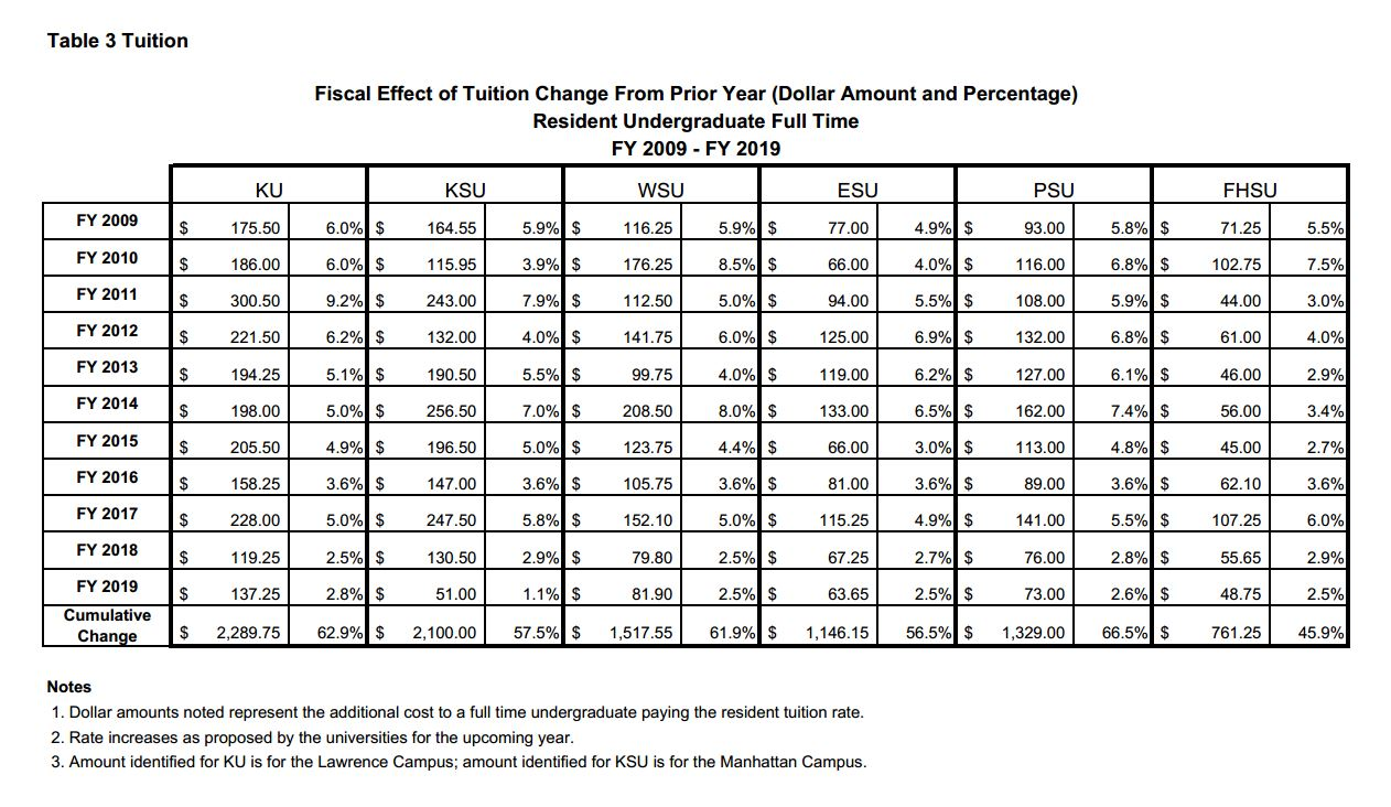 Past tuition increases in Kansas.