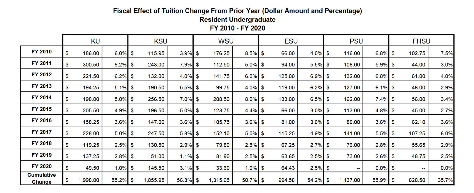 Tuition increases over the last decade. (Table from the Board of Regents)