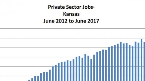 A graph from the Kansas Department of Labor showing private sector jobs in Kansas.