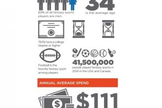 (Image and statistics courtesy of the Fantasy Sports Trade Association Media Kit)