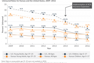 In Kansas, younger or low-income adults are less likely to have health insurance than their counterparts in other states, according to new data from the U.S. Census Bureau. (graphic courtesy of the Kansas Health Institute)