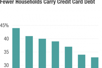 About one-third of households carry credit card debt over from month to month, down from 44 percent in 2009.
