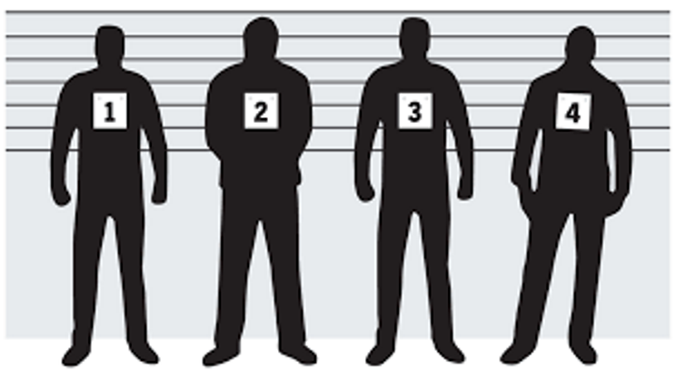 Research indicates that eyewitness testimony often leads to false convictions.
