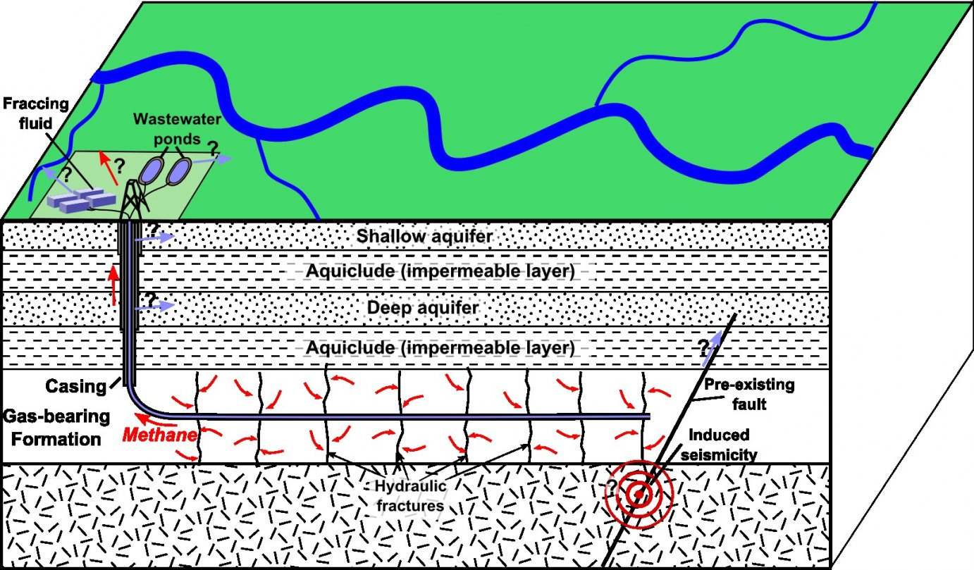 Schematic depiction of hydraulic fracturing for shale gas, showing potential environmental effects. (image by http://commons.wikimedia.org/wiki/User:Mikenorton via Wikipedia, under Creative Commons 4.0 license https://creativecommons.org/licenses/by/4.0/legalcode)