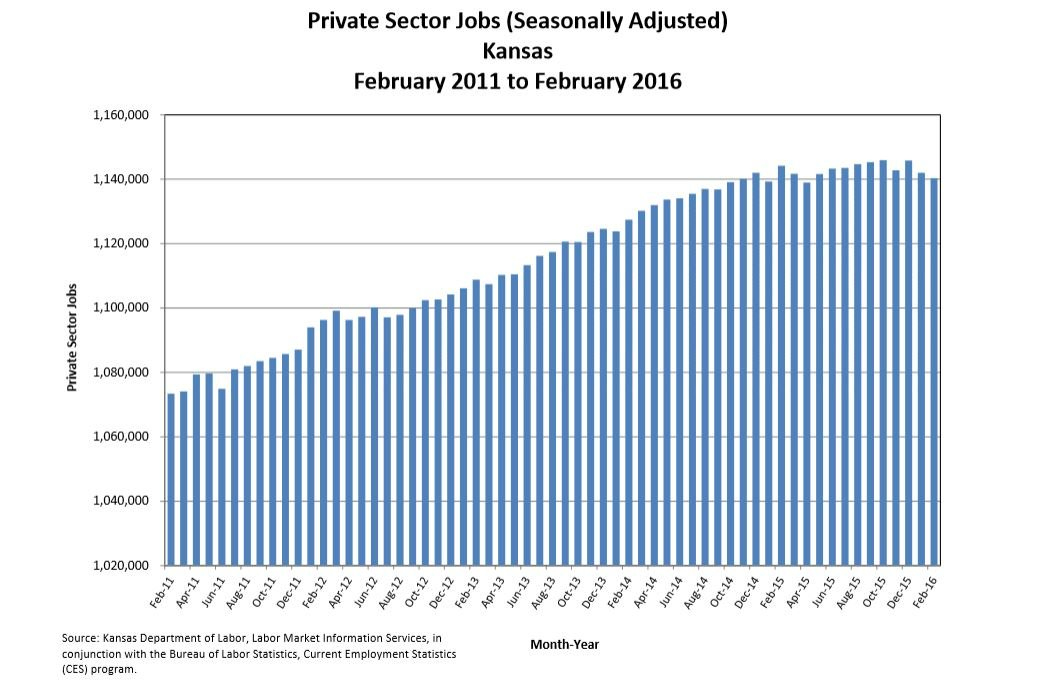 Job numbers in Kansas dipped last month. (Graph from the Kansas Department of Labor)