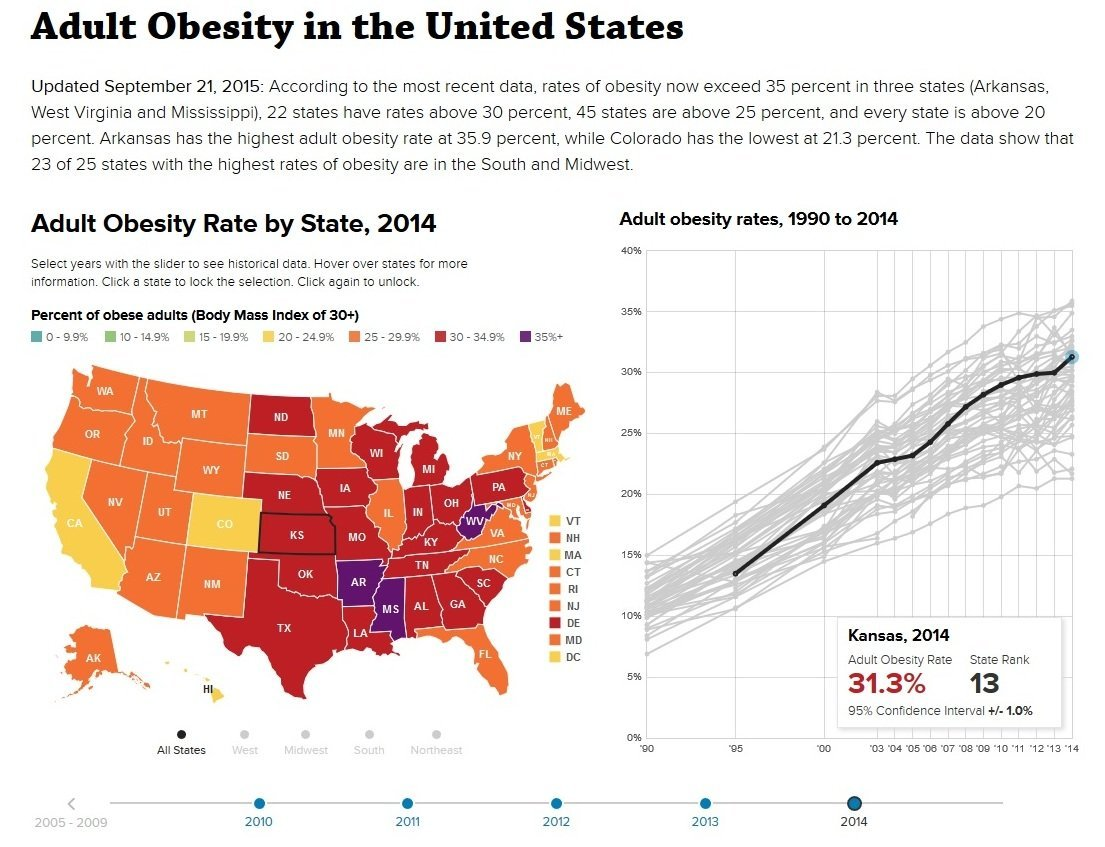 Screen shot from the 2015 State of Obesity report