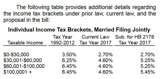 A comparison of past, current and future tax rates under the bill prepared by legislative staff.