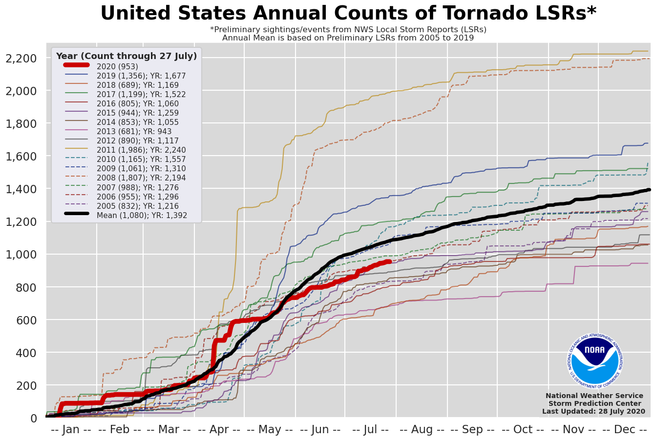 Graph by the National Weather Service
