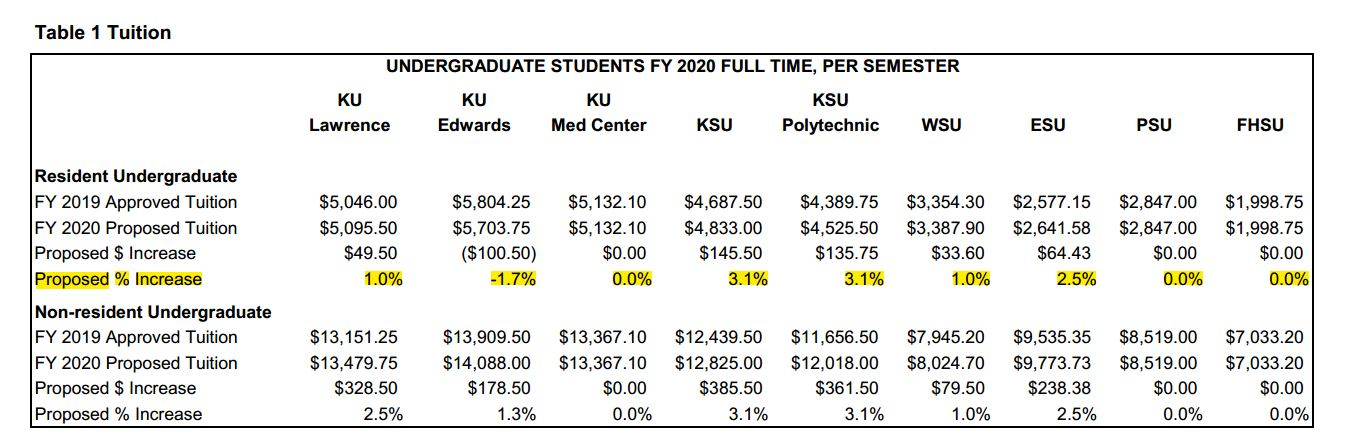The undergraduate tuition rates proposed by universities. (Table from the Board of Regents)