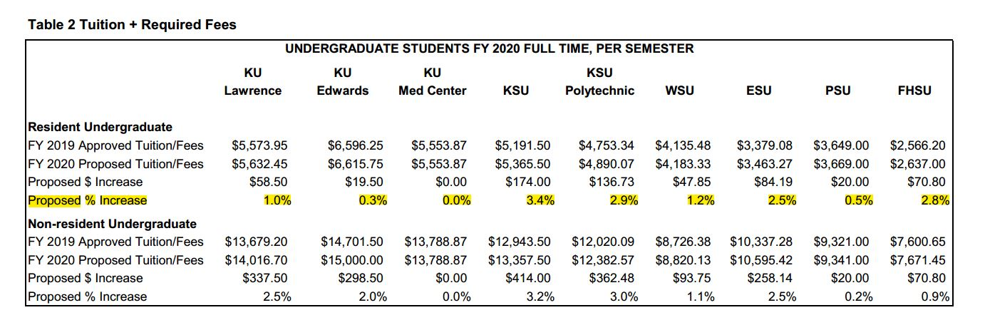 Proposed undergraduate tuition and fees. (Table from the Board of Regents)